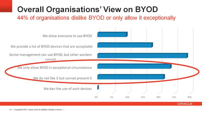 Eine Studie, die das IT-Beratungsunternehmen Quocirca im Auftrag von Oracle 2013 europaweit durchführte, offenbarte bei den 700 befragten Managern großer Unternehmen noch erhebliches Misstrauen gegen das BYOD-Konzept.