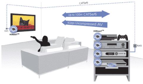 HDBase-T überträgt hochauflösende Audio- und Videosignale, Stromversorgung, Daten- und Steuersignale über Cat-Kabel.