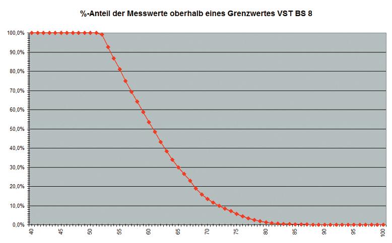 ABB. 7: Prozentsatz der Gesamtmessdauer in der einbestimmter Störpegelwert gemessen als LAeq über 5 s Perioden erreicht wurde