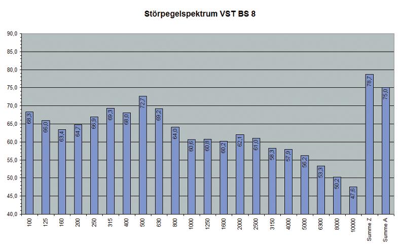 ABB. 9: Gemitteltes Störpegelspektrum für Messperioden mit Pegelwerten zwischen 70 und 80 dBA