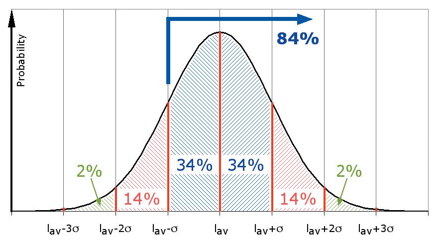 ABB. 10: Verteilungsfunktion der Messwerte mit dem Verlauf einer Gaußkurve. Iav = Mittelwert, ó = Standardabweichung
