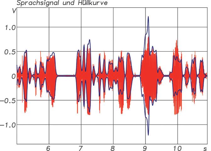ABB. 4: Sprachsignal (rot) mit Hüllkurve (blau)