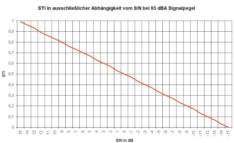 ABB. 2: STI-Wert in ausschließlicher Abhängigkeit vom Verhältnis Signal- zu Störpegel