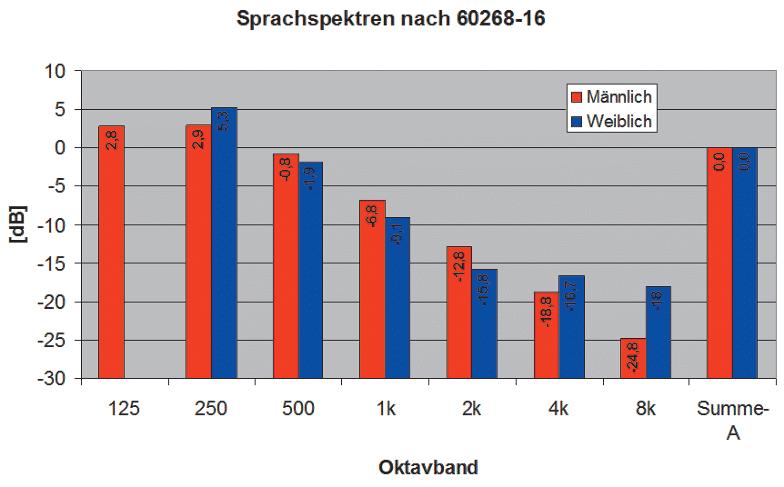 ABB. 3: Unterschiede zwischen Männer- undFrauenstimme - mittlere spektrale Zusammensetzungin Oktavbändern für einen Sprecher(rot) und eine Sprecherin (blau). Beides alsMittelwerte nach EN 60268-16.