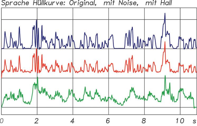 ABB. 5: Die Hüllkurve eines Sprachsignals oben (blau) im Original, in der Mitte (rot) mit Störsignal und unten (grün) mit Nachhall