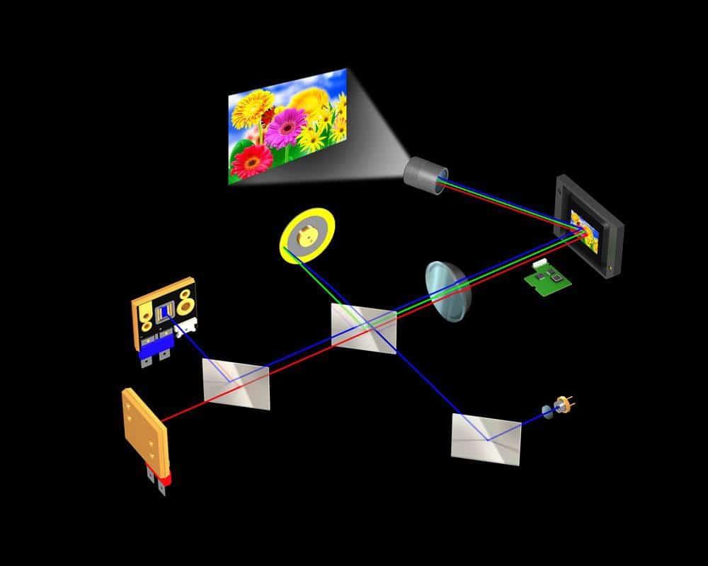 Funktionsweise eines Laser beamers