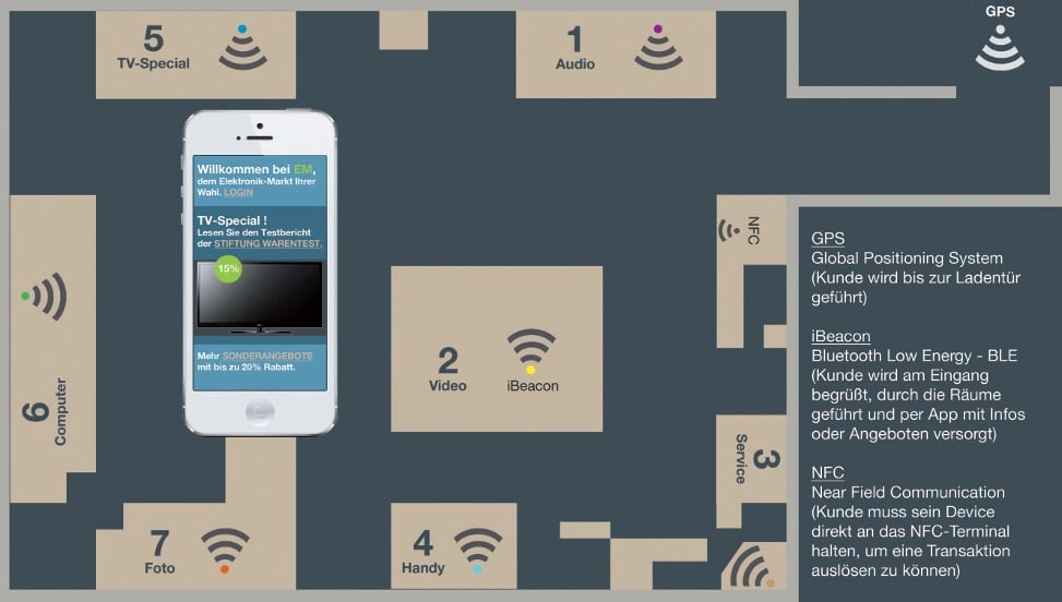 Local Based Marketing- Technologien GPS