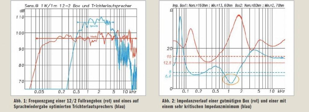 Lautsprecher-Messung2