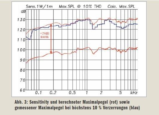 Lautsprecher-Messung