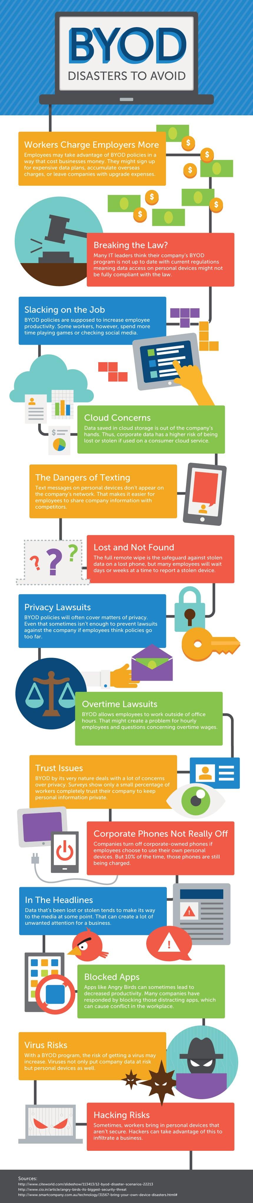 BYOD Infografik