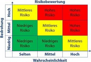 Risikobewertung