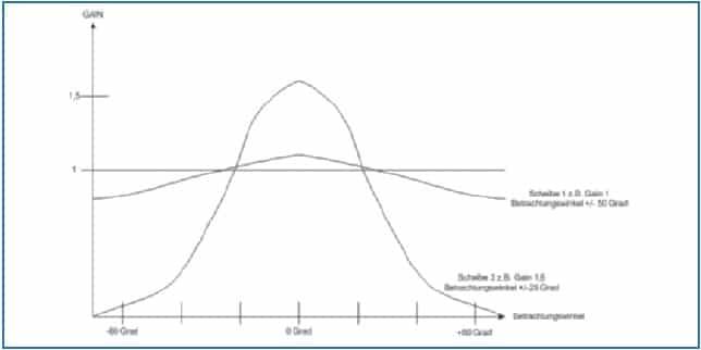 Durch unterschiedliche Beschichtungen der Scheibe werden Gainfaktor und/oder Betrachtungswinkel (Sichtwinkel) beeinflusst.