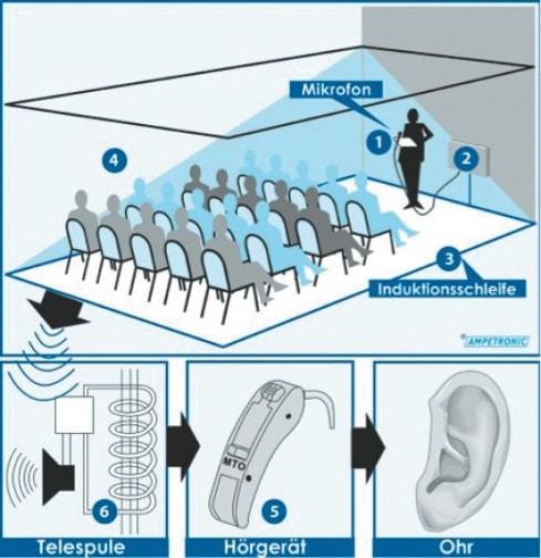 Funktionsprinzip der induktiven Höranlagen