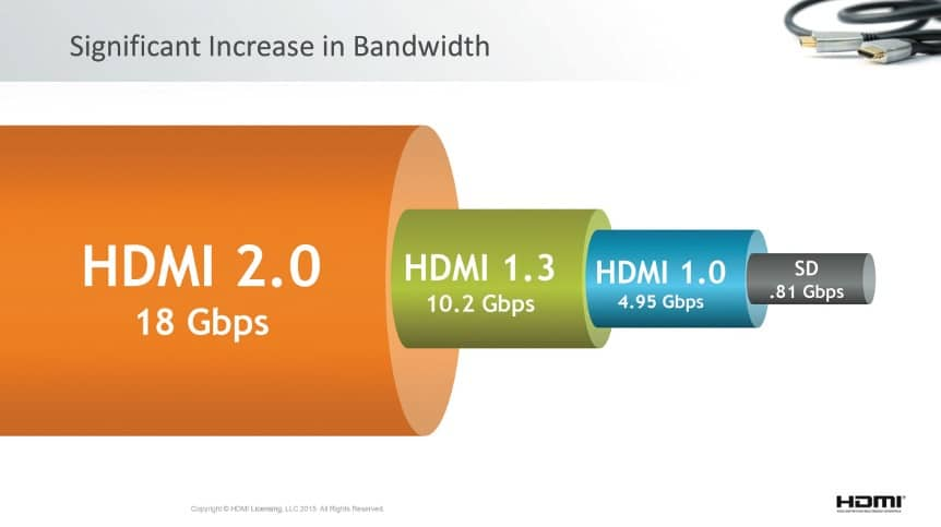 HDMI 2.0 Grafik