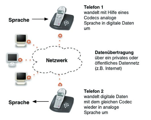 Prinzip eines Gespräches via IP-Telefonie