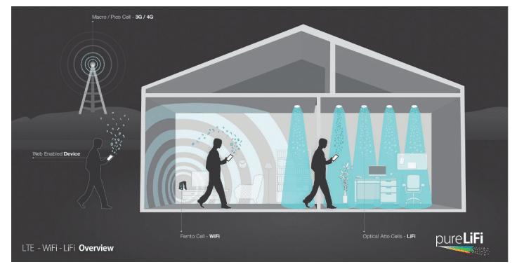 Datenübertragung mit Li-Fi