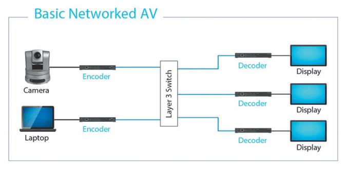IP-Netzwerk verteilt AV-Signale_03
