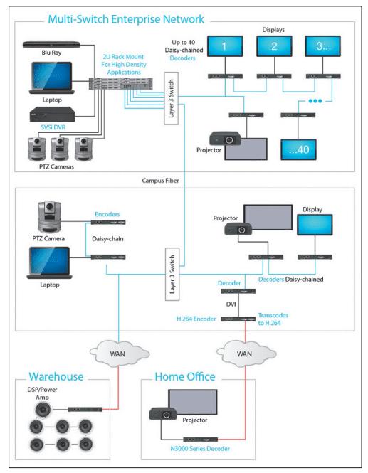 IP-Netzwerk verteilt AV-Signale_04
