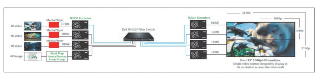 IP-Netzwerk verteilt AV-Signale_07