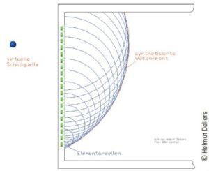 Prinzip der Wellenfeldsynthese