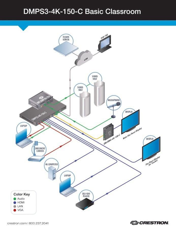 Eine Beispielkonfiguration zeigt die unterschiedlichen Anschlussmöglichkeiten des DMPS 3-4K-150C
