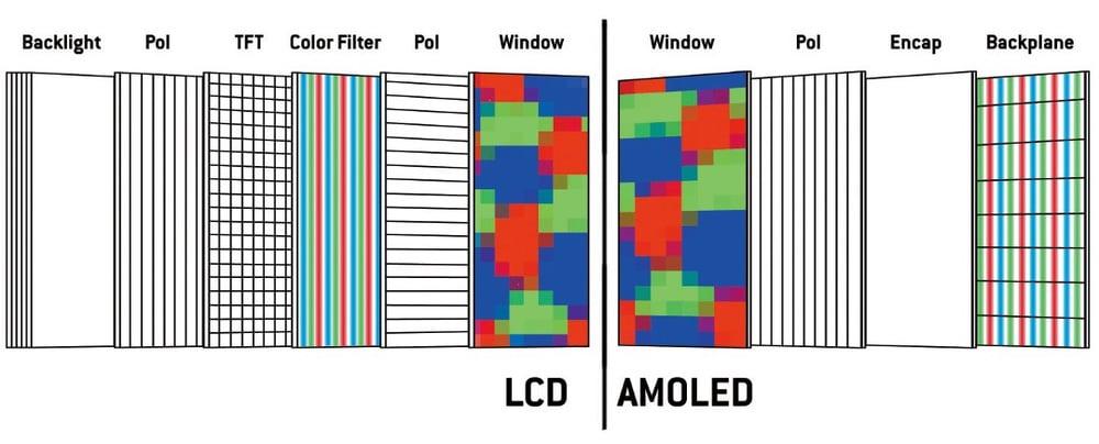 Der unterschiedliche Schichtenaufbau LCD vs. AMOLED