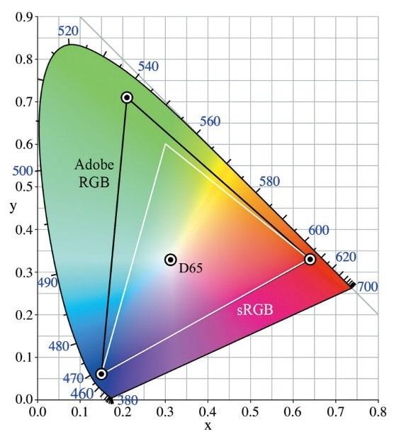 CIE Farbraum – weißes Dreieck: sRGB; schwarzes Dreieck: Adobe-RGB