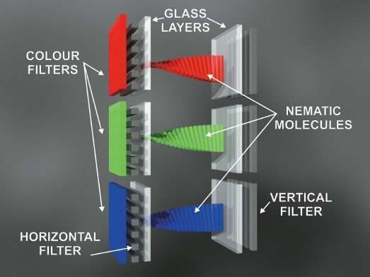 Bilderzeugung bei LCD