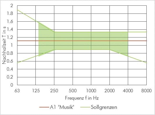 """ABBILDUNG 1: Die Sollnachhallzeit (rot) und die Toleranzgrenzen (grün, die Werte unter125 Hz und über 4.000 Hz sind zur Orientierung) für die Nutzung A1 """"Musik"""" in einem 210 m3 großen Raum"""