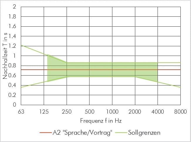 """ABBILDUNG 2: Die Sollnachhallzeit (rot) und die Toleranzgrenzen (grün, die Werte unter125 Hz und über 4.000 Hz sind zur Orientierung) für die Nutzung A2 """"Sprache/Vortag"""" in einem 210 m3 großen Raum"""