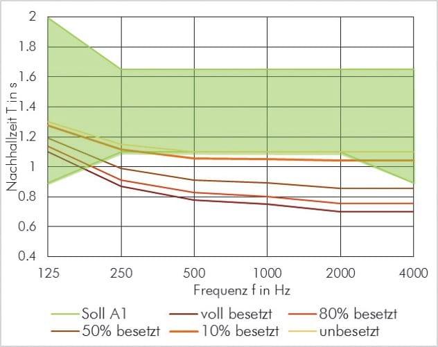 """ABBILDUNG 6: Veränderung der Nachhallzeit durch den Besetzungszustand am Beispiel eines Saals mit einem Volumen von 800 m3, 120 leicht gepolsterten Sitzplätzen und einer Nachhallzeit unbesetzt von ca. 1,1 s. Der grüne Bereich zeigt die Toleranz für die Nutzungsart A1 """"Musik""""."""