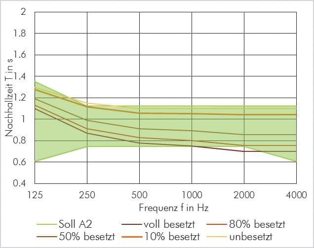 """ABBILDUNG 7: Veränderung der Nachhallzeit durch den Besetzungszustand am Beispiel eines Saals mit einem Volumen von 800 m3, 120 leicht gepolsterten Sitzplätzen und einer Nachhallzeit unbesetzt von ca. 1,1 s. Der grüne Bereich zeigt die Toleranz für die Nutzungsart A2 """"Sprache/Vortrag"""""""