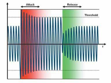Charakteristik von Attack und Release eines Limiters