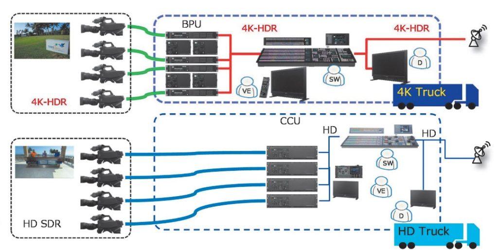 HDR- und SDR-Produktion mit jeweils separater Technik
