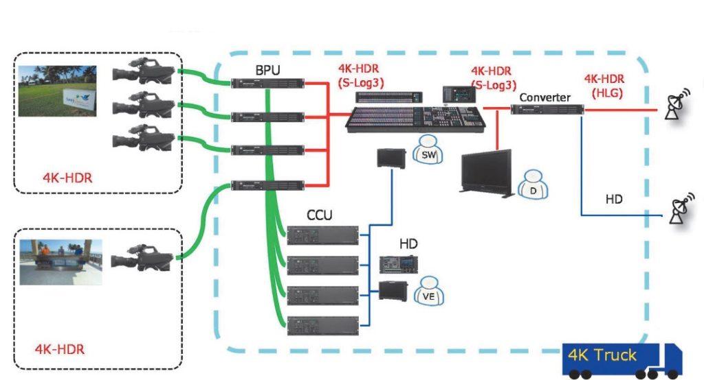 Gleichzeitige HDR- und SDR-Produktion mit minimalem technischem Aufwand.