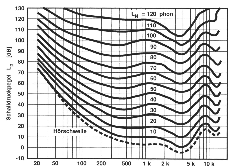 ABB. 01: Kurven gleicher Lautstärke mit den Schalldruckpegeln, die abhängig von der Frequenz einen gleichen Lautheitseindruck hervorrufen wie ein 1 kHz Sinuston nach ISO 226 von 1987.
