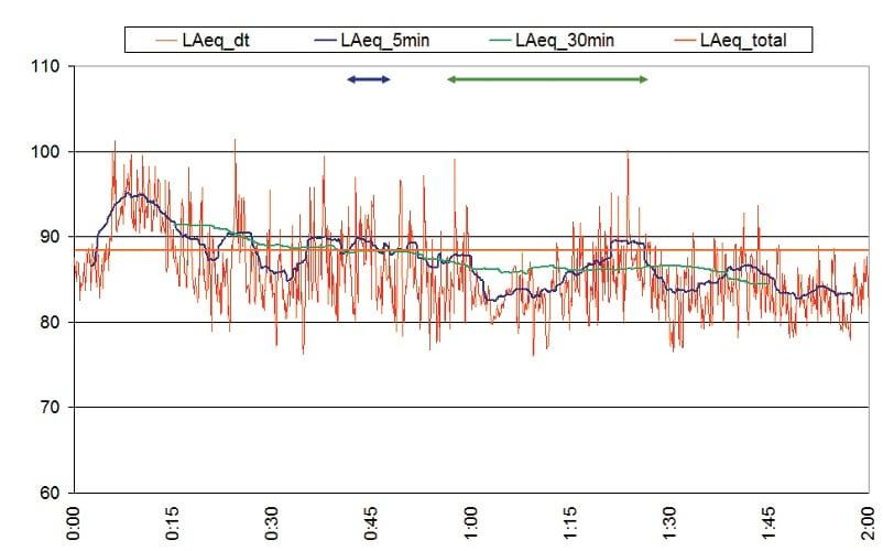 ABB. 08: Pegelmessung einer Geräuschkulisse während einer Sportveranstaltung mit verschiedenen Mittlungsintervallen von 5 s(rot), 5 Min.(blau), 30 Min.(grün) und 2 Stunden(orange).