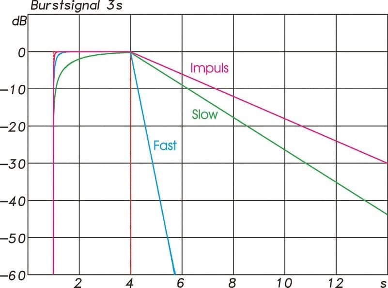 ABB. 05: Reaktion der Pegelanzeige mit den Zeitkonstanten Fast(blau), Slow(grün) und Impuls(magenta) auf einen 3 s langen 1 kHz Sinusburst (rot).