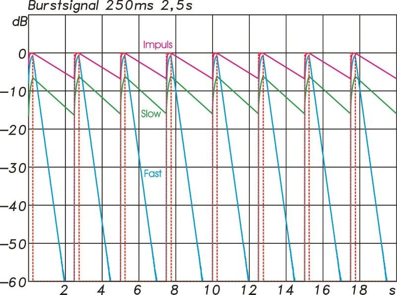 ABB. 06: Reaktion der Pegelanzeige mit den Zeitkonstanten F(blau), S(grün) und I(magenta) auf 250 ms lange Sinusbursts mit einer Wiederholrate von 2,5 s(rot).