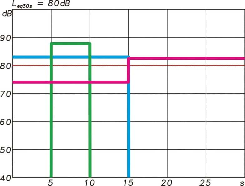 ABB. 07: Drei Pegelverläufe innerhalb eines Intervalls von 30 s, die alle zum gleichen Mittlungspegel Leq von 80 dB führen.