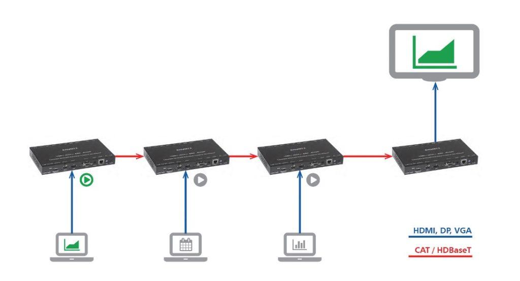 Einfache Anwendung im Meetingraum: Die DaisyNET-Einheiten können per Durchschleifen des Cat-Kabels aneinandergereiht werden.