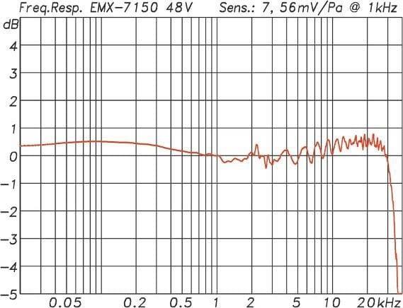 Gemessener Frequenzgang eines ISEMcon EMX-7150
