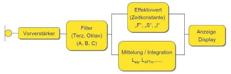 Vereinfachtes Blockschaltbild eines Schallpegelmessers