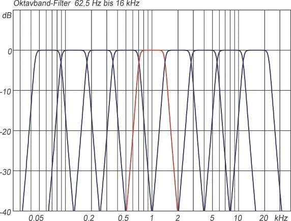 Oktavbandfilter von 62,5 Hz bis 16 kHz