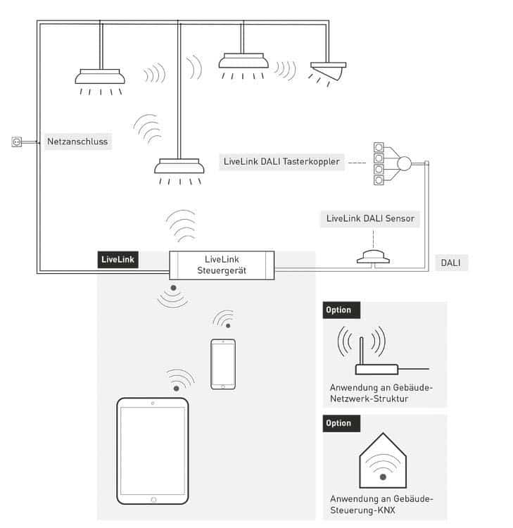 Funkprotokolle für modernes Gebäudemanagement: Zigbee, Z-Wave ...