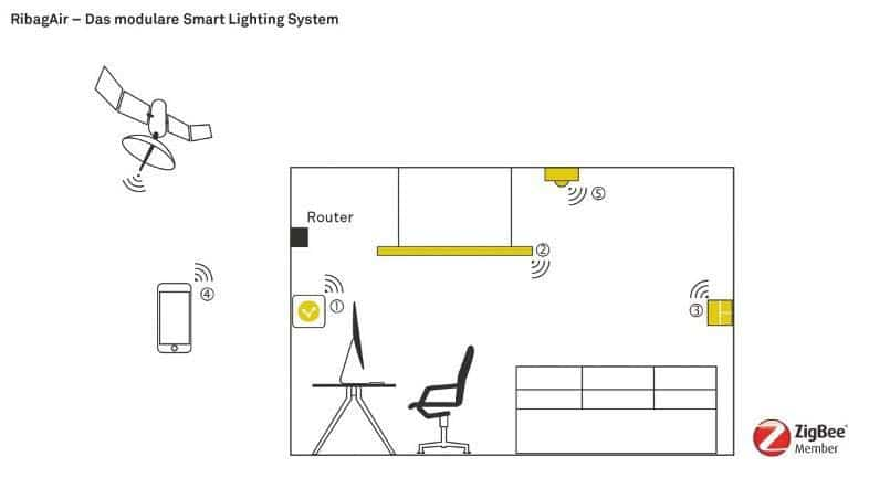 RibagAir - Smart Lighting System