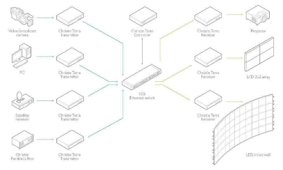 Workflow-Diagramm