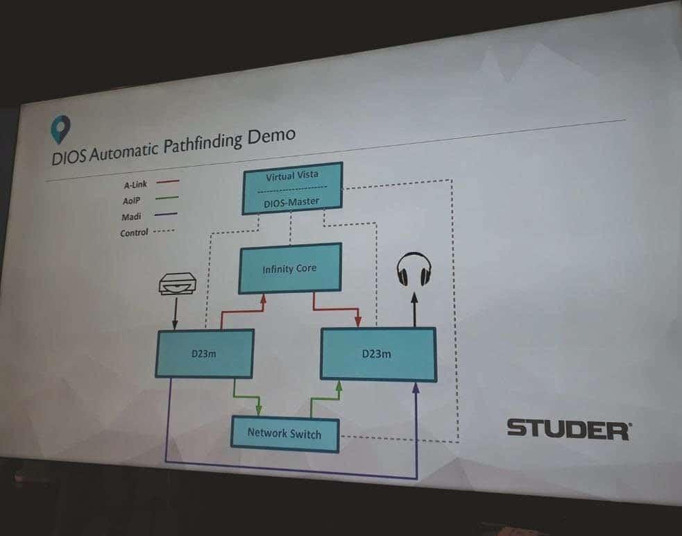 Auf der POSTNAB 2017 demonstriert Studer anhand eines Demo-Racks, wie sich mit DIOS das Signal seinen Weg über Netzwerk-Technologien hinweg sucht