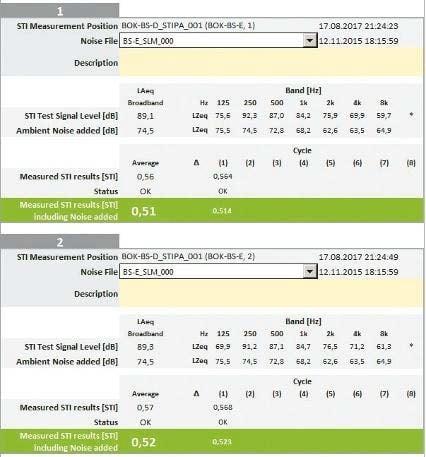 Beispiele für eine STIPA-Messung mit Oktavbandwerten für den Signalpegel und den Störpegel