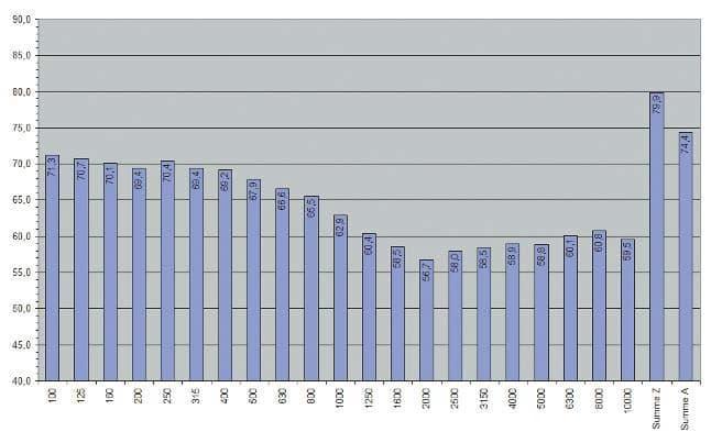 Spektrum des Störpegels gemittelt aus allen Messintervallen mit Summenpegeln von 70 bis 80 dBA